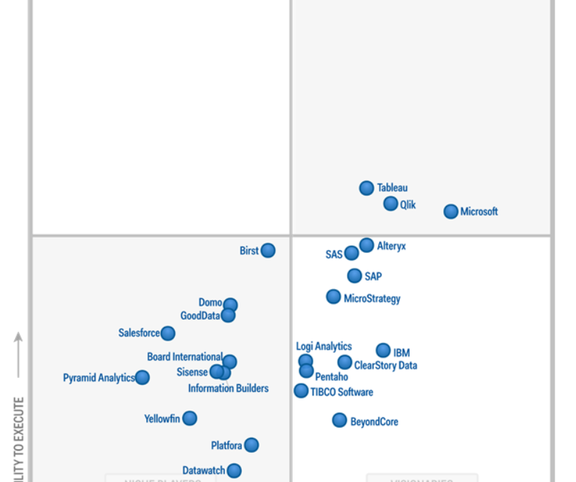 Gartner positions Microsoft as a leader in BI and Analytics Platforms